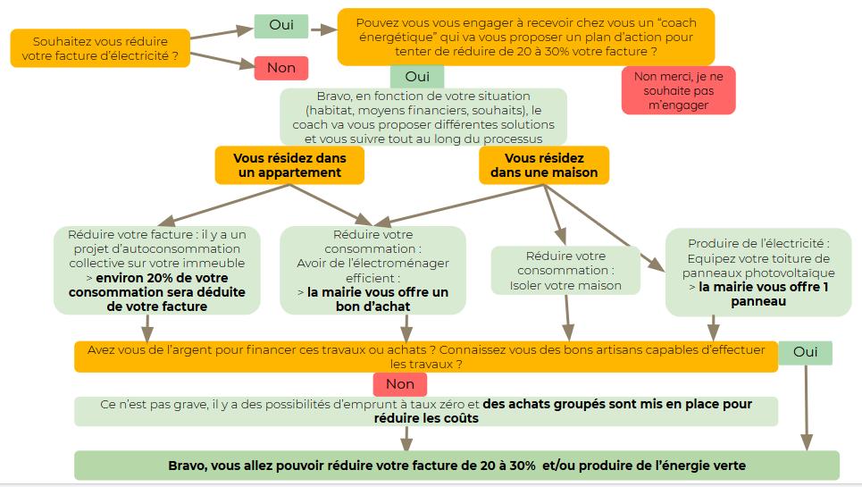 schéma explicatif du passeport énergie